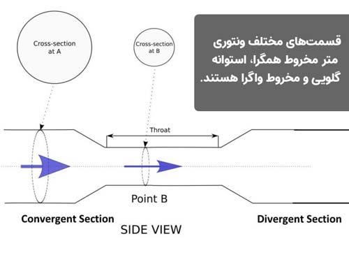تصویری از نحوه کار ونتوری متر به همراه توضیحات بر روی تصویر