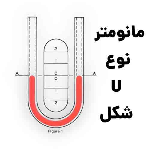 تصویری از یک مانومتر u شکل