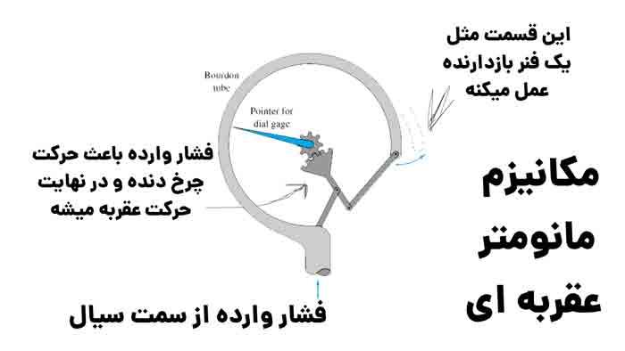تصویری از آموزش کارکرد و مکانیزم مانومتر عقربه ای